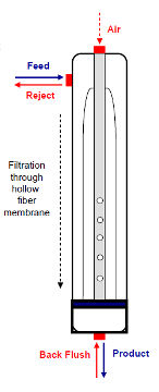 Ultrafiltration Membrane, Hollow Fibre